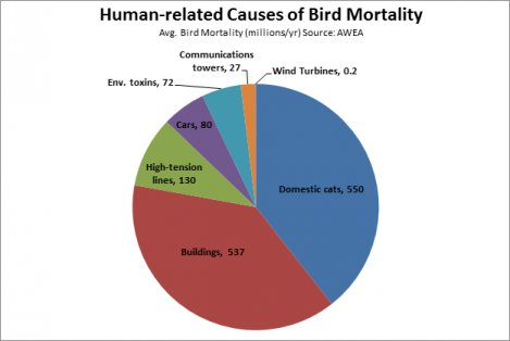 Bird_mortality_chart_-_2016_-_AWEA_data