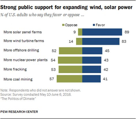 PEW_chart_-_support_of_expanding_wind-solar